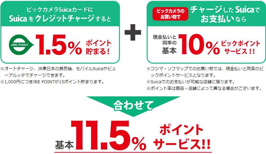 ビックカメラで還元率が驚異の11.5%