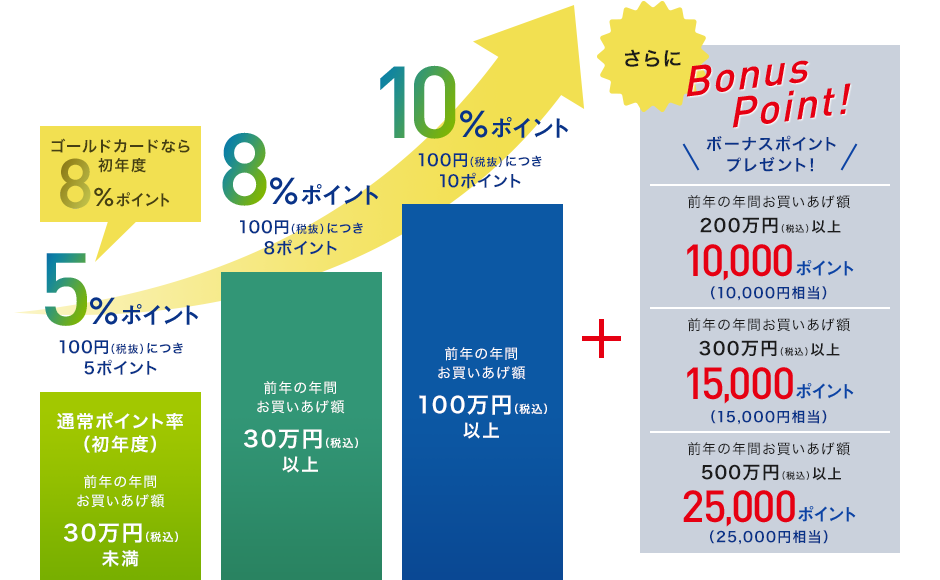 三越伊勢丹で最大10%還元