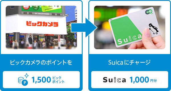 貯まったビックポイントはSuicaにチャージ