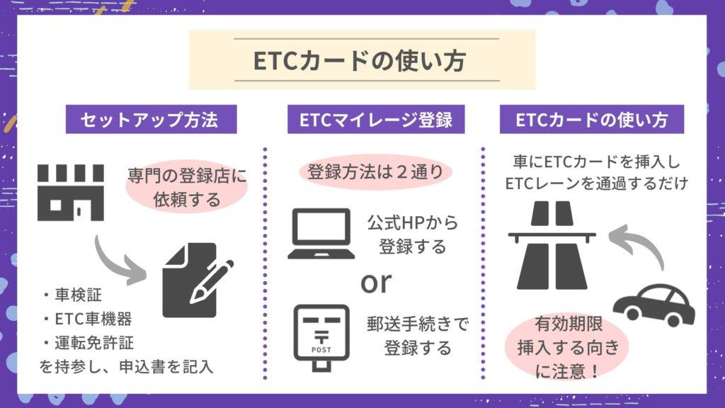 発行したETCカードの使い方