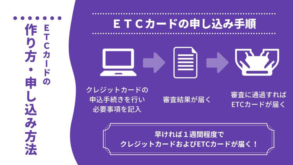 基本的なETCカードの作り方・申込み方法