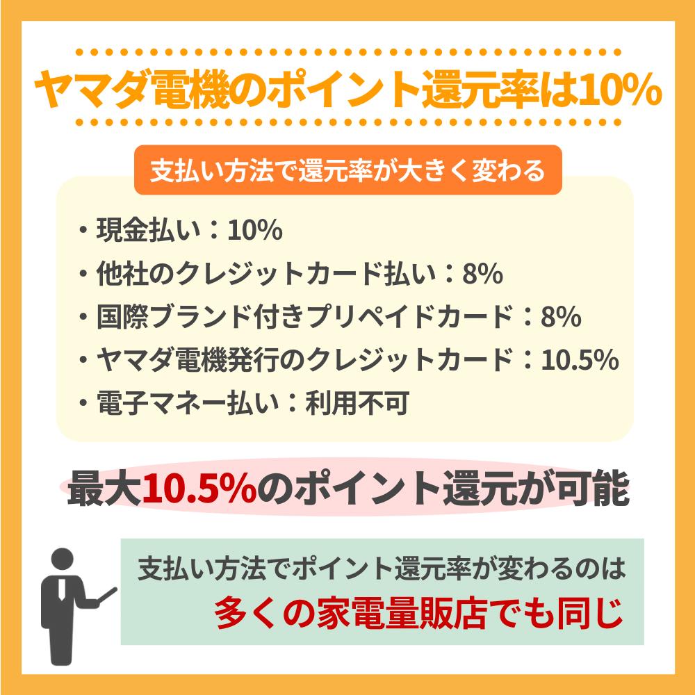 ヤマダ電機のポイント還元率は10%!