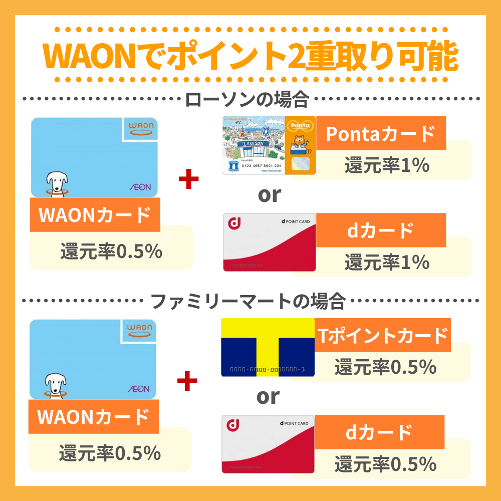 WAONを使えばコンビニでポイント2重取りも可能!