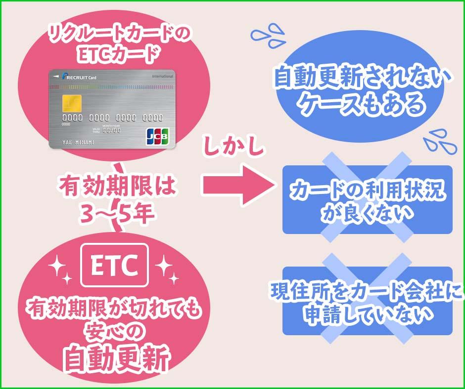 リクルートカードのETCカードの更新・有効期限
