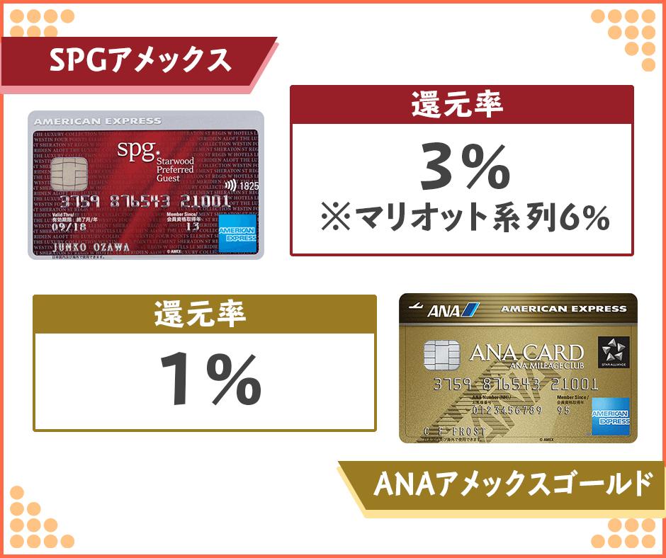 ANAアメックスゴールドとSPGアメックスの還元率の差