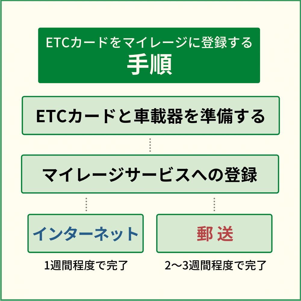 ETCカードをマイレージに登録する方法・手順