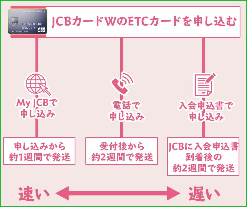 JCBカードWのETCカードが届くまでの日数