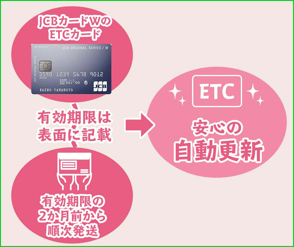 JCBカードWのETCカードの更新・有効期限