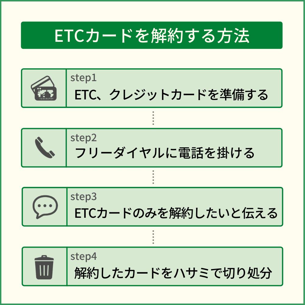 イオンカードのETCカードを解約する方法