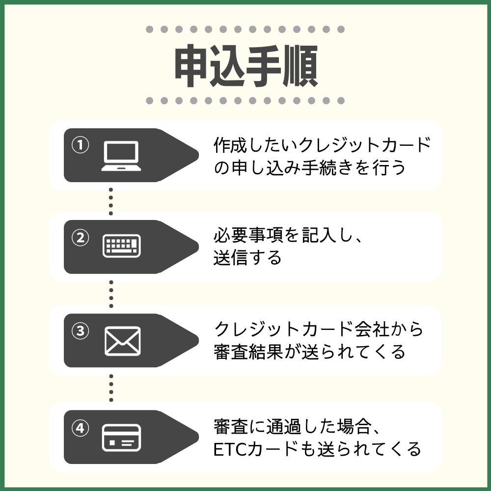 クレジットカード(ETCカード)の申込み手順