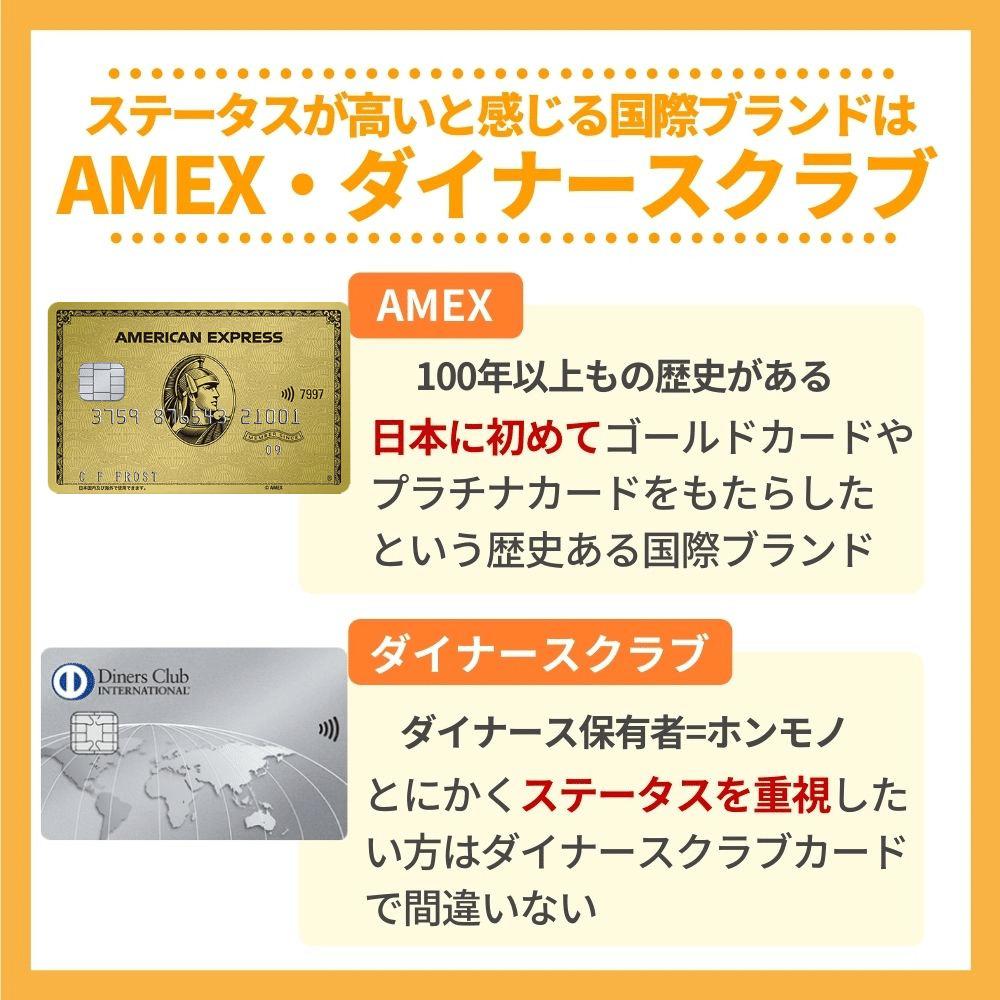 ステータスが高いと感じる国際ブランドはAMEX・ダイナースクラブが圧倒!