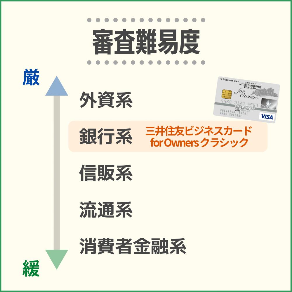 三井住友ビジネスカード for Owners クラシックの審査難易度や審査時間
