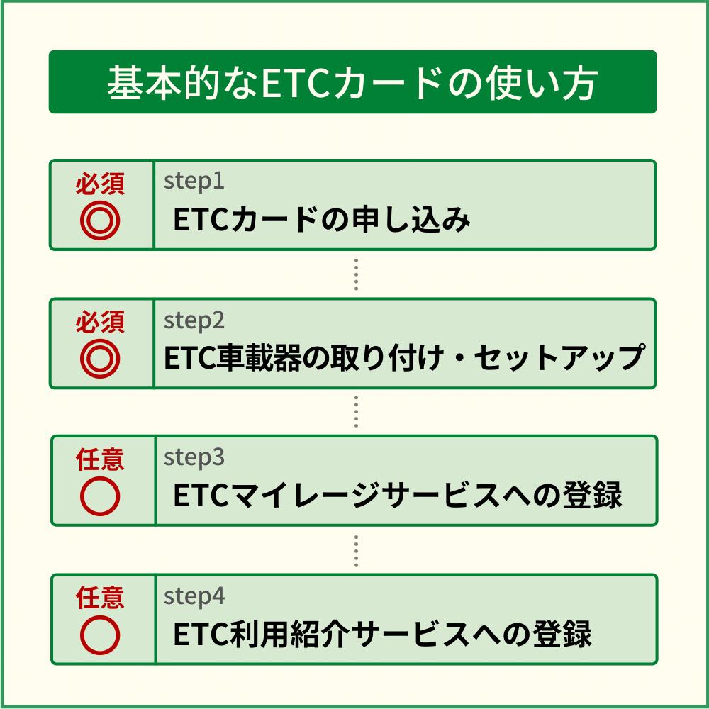 基本的なETCカードの使い方|登録~セットアップまで