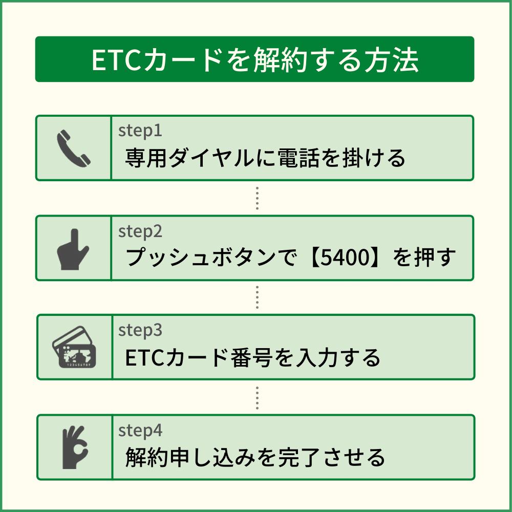 楽天カードのETCカードを解約する方法