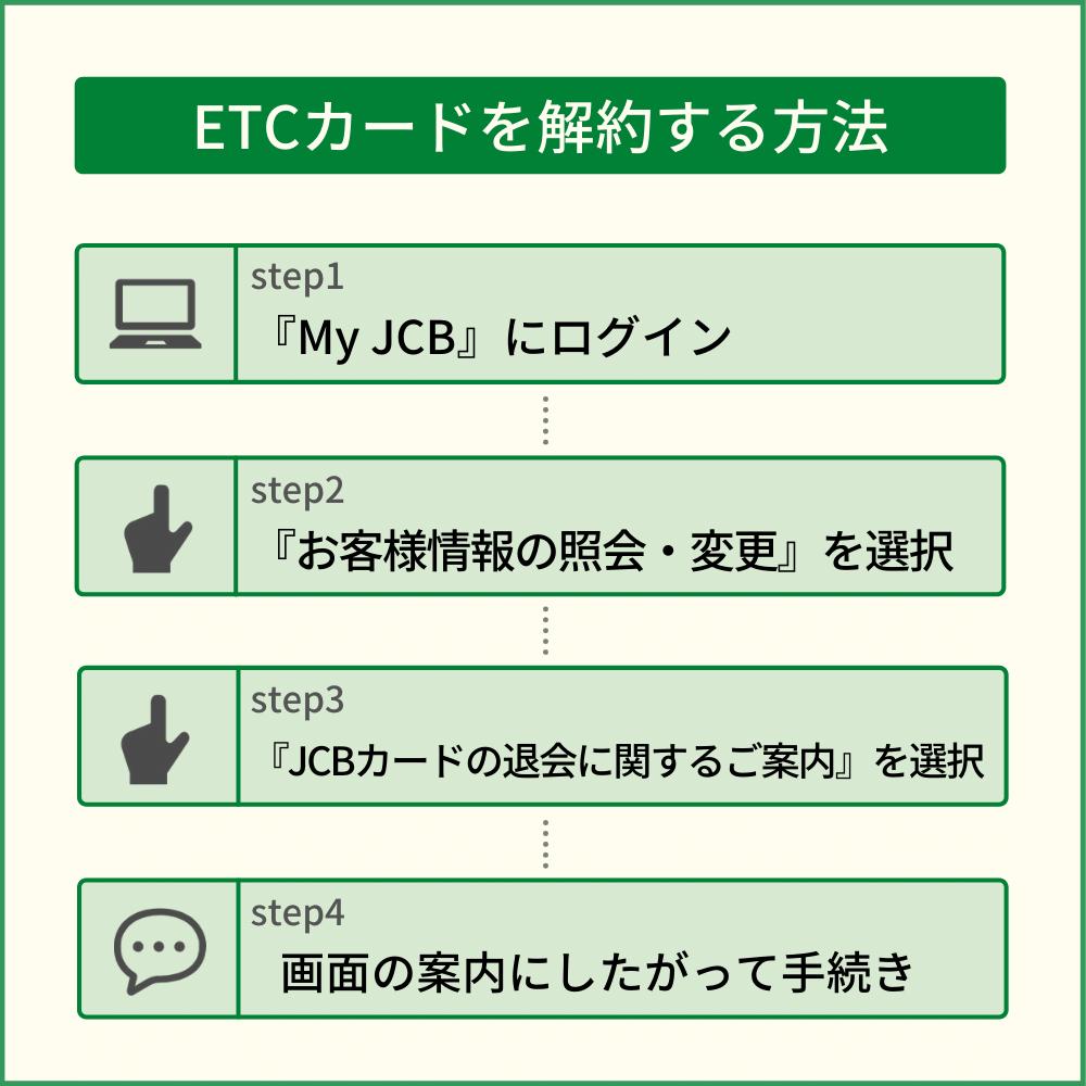 JCBカードのETCカードを解約する方法と注意点