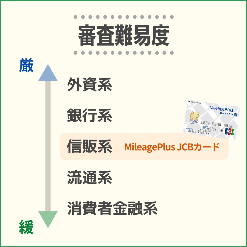 MileagePlus JCBカードの審査難易度や審査時間