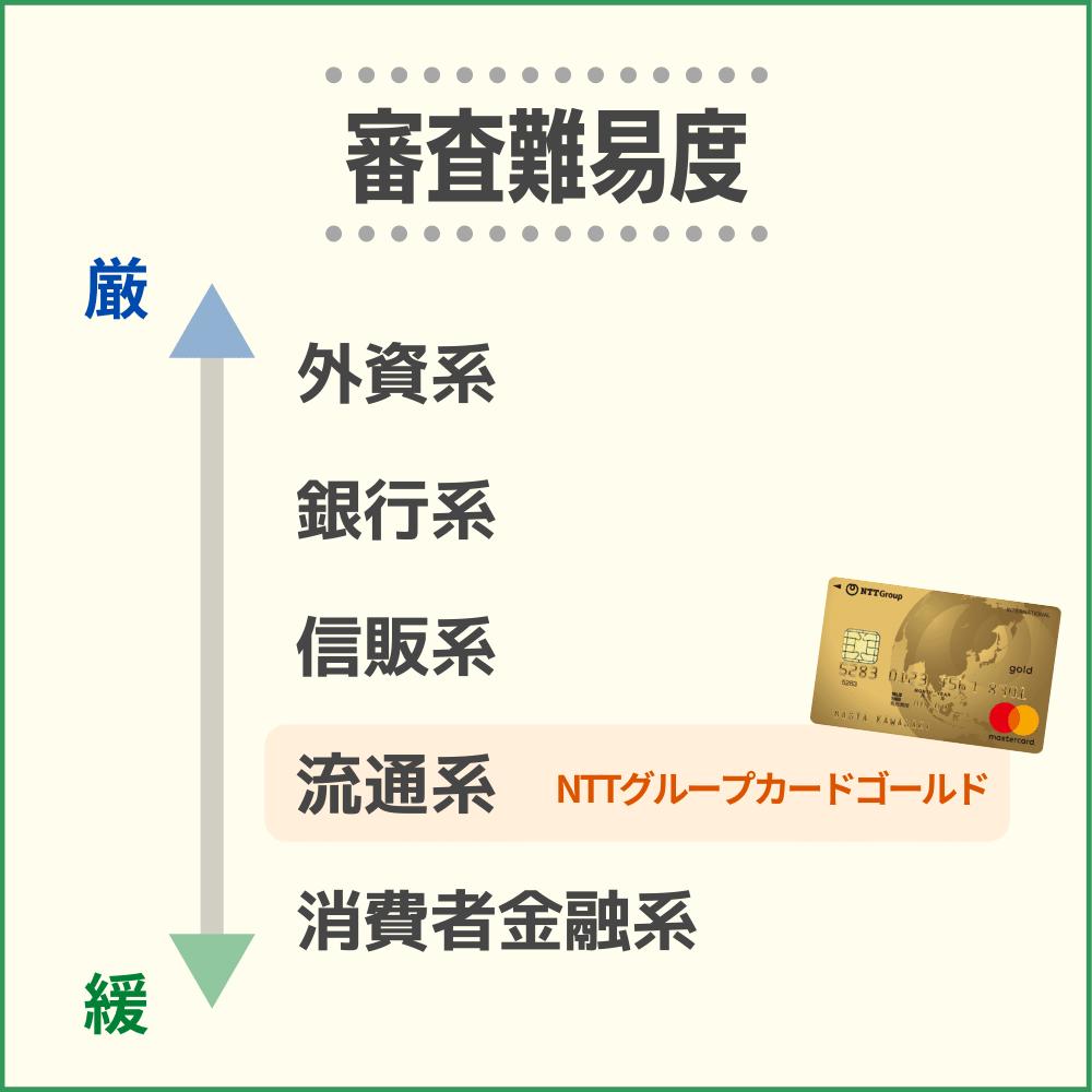 NTTグループカードゴールドの審査難易度や審査時間