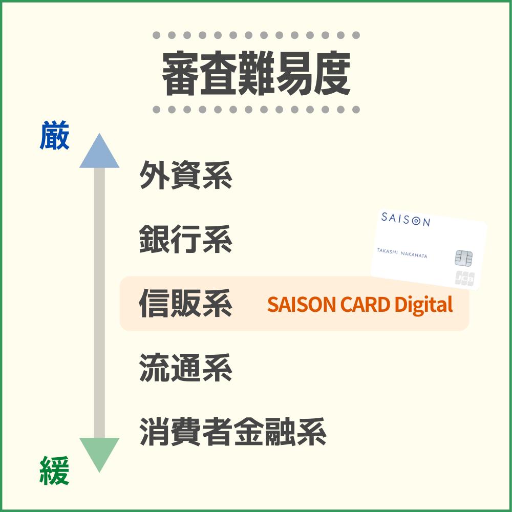 SAISON CARD Digitalの審査難易度や審査時間