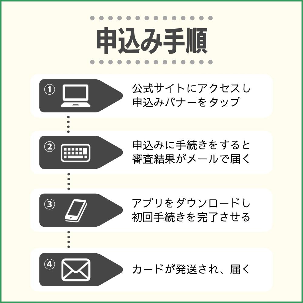 SAISON CARD Digitalの発行・申込方法の流れ