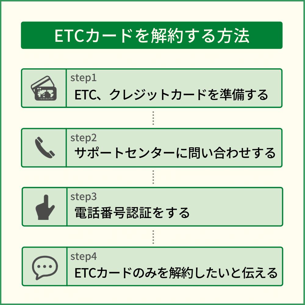 SPGアメックスのETCカードを解約する方法