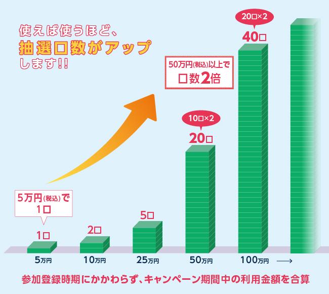 期間中のご利用合計金額50万円(税込)以上で抽選口数2倍になります!