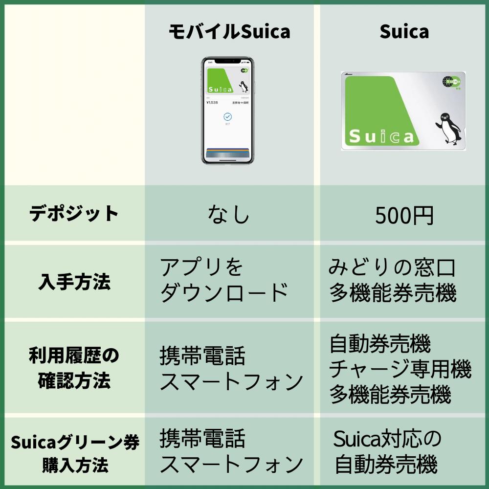 通常のSuicaとモバイルSuicaの違いを比較