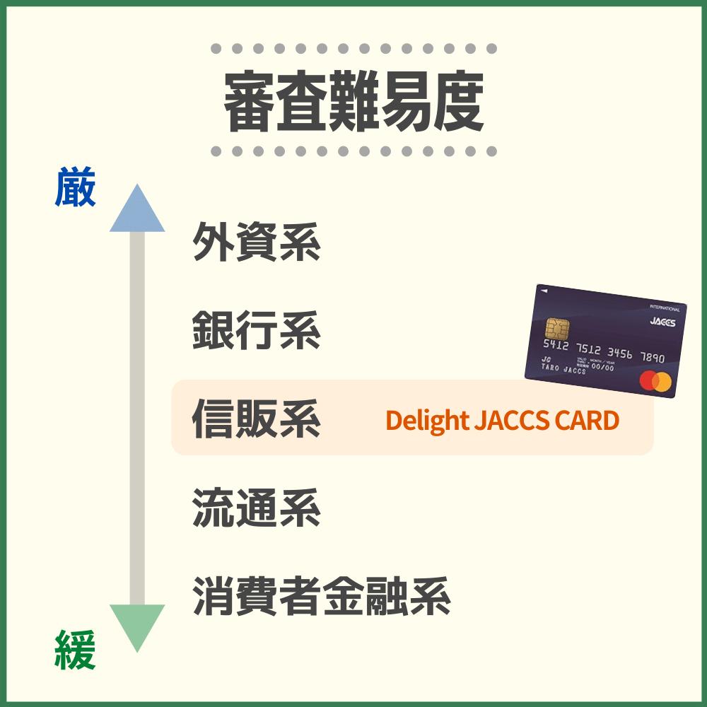 Delight JACCS CARD(ディライトジャックスカード)の審査難易度や審査時間