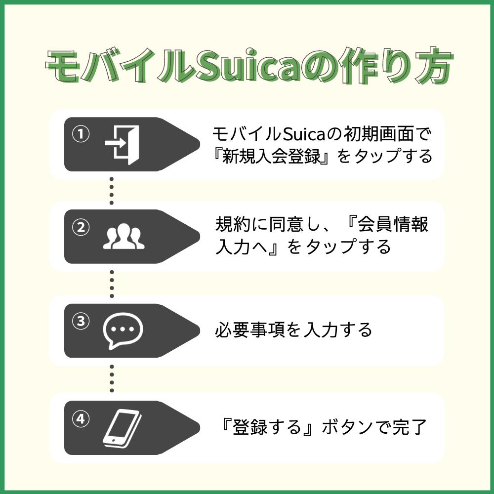 SuicaはモバイルSuicaが便利!作り方の流れと使い方