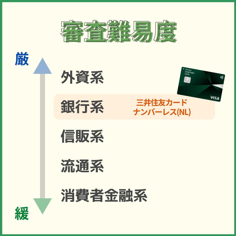 三井住友カード ナンバーレス(NL)の審査難易度や審査時間