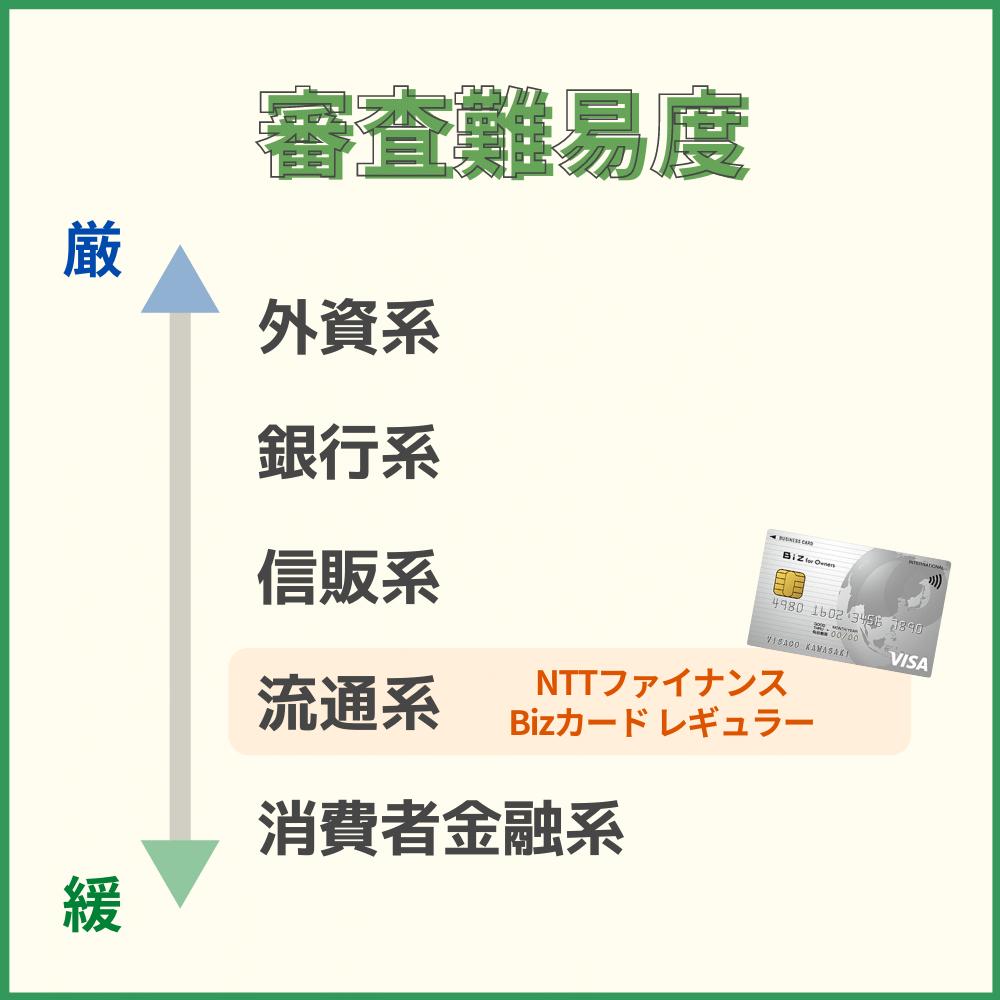 NTTファイナンス Bizカード レギュラーの審査難易度や審査時間