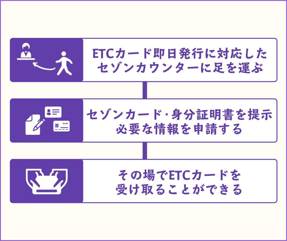 セゾン系クレジットカードを持っている人がETCカードを即日発行する方法