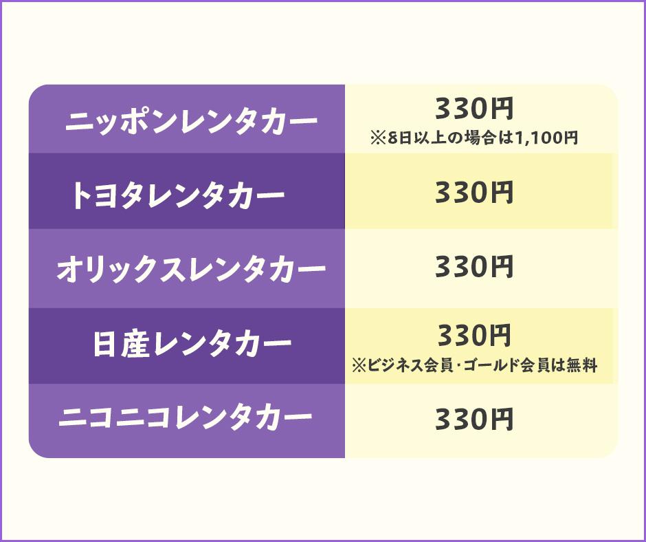 ETCカードのレンタル料金は基本330円が多い
