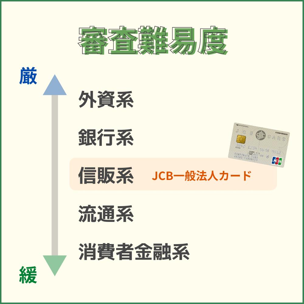 JCB一般法人カードの審査難易度や審査時間