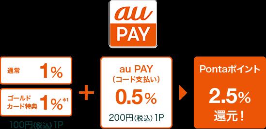 au PAY 残高へのクレジットチャージでポイント還元を享受できる