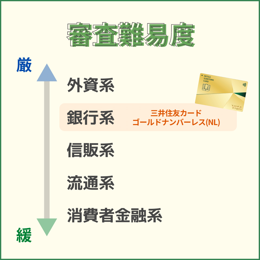 三井住友カード ゴールドナンバーレス(NL)の審査難易度や審査時間