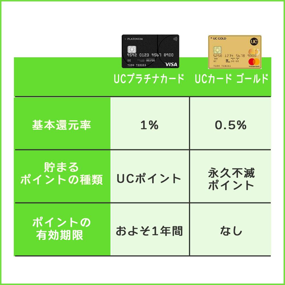 UCプラチナカードとUCカード ゴールドの基本還元率