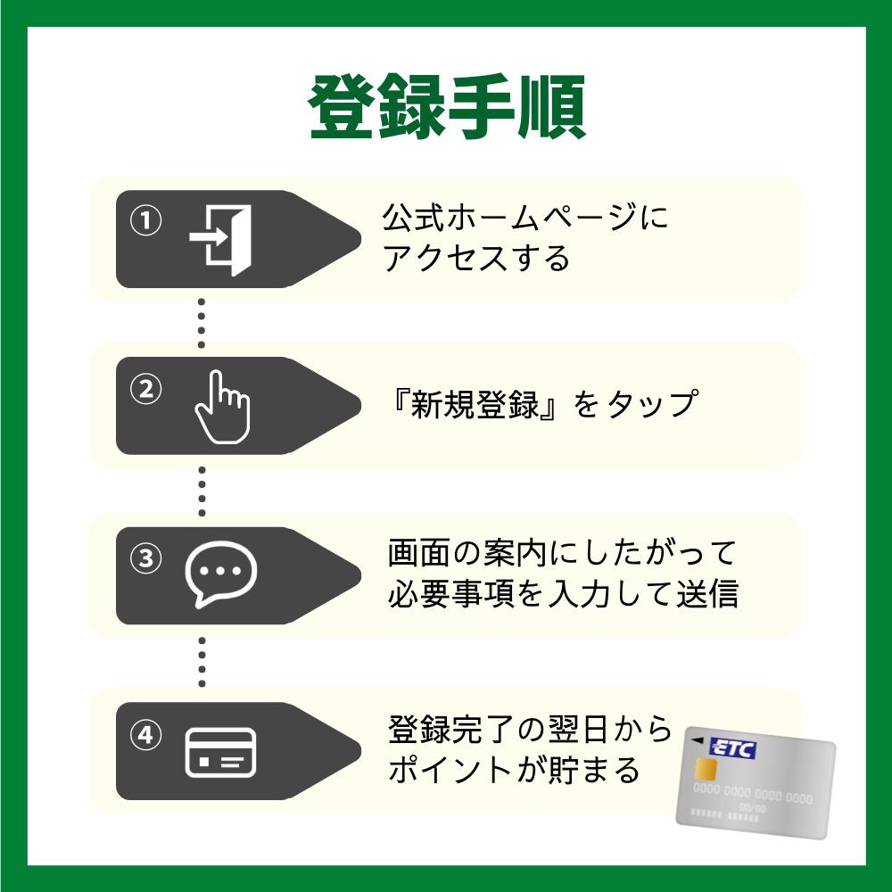 ETCマイレージサービスの登録手順