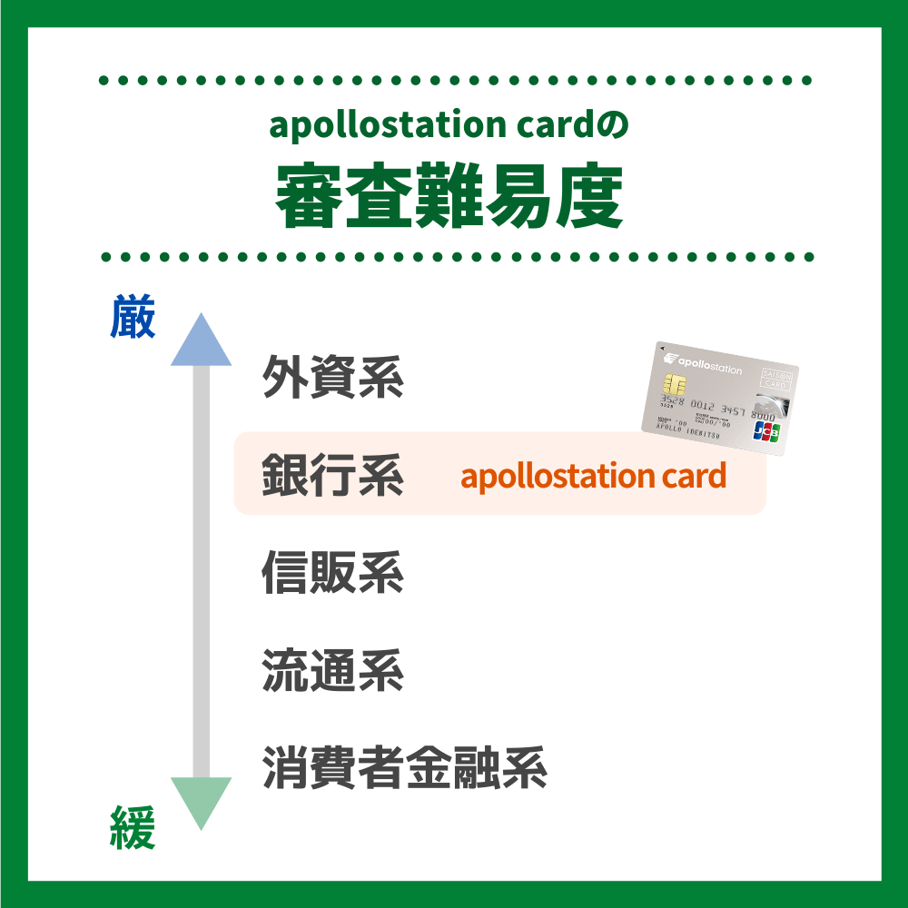 apollostation cardの審査難易度や審査時間